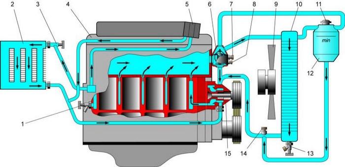 Система смазки двигателя ЗМЗ