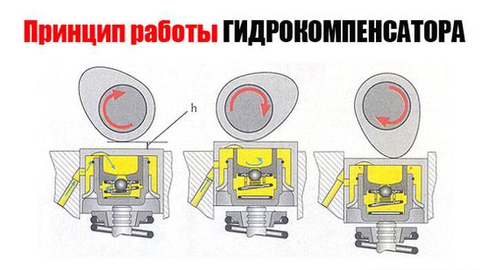 При работе двигателя